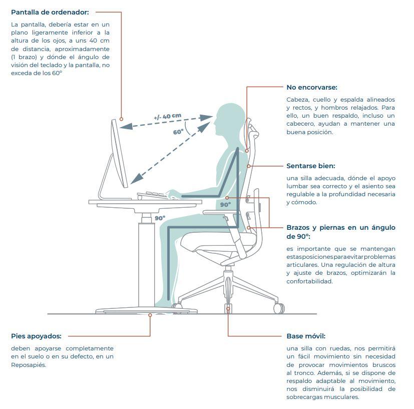 Ergonomía de una silla de trabajo - Guía de Actiu ante el Covid-19
